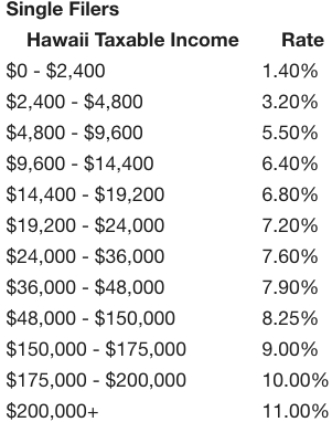 hawaii income tax