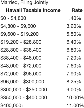 hawaii income taxes