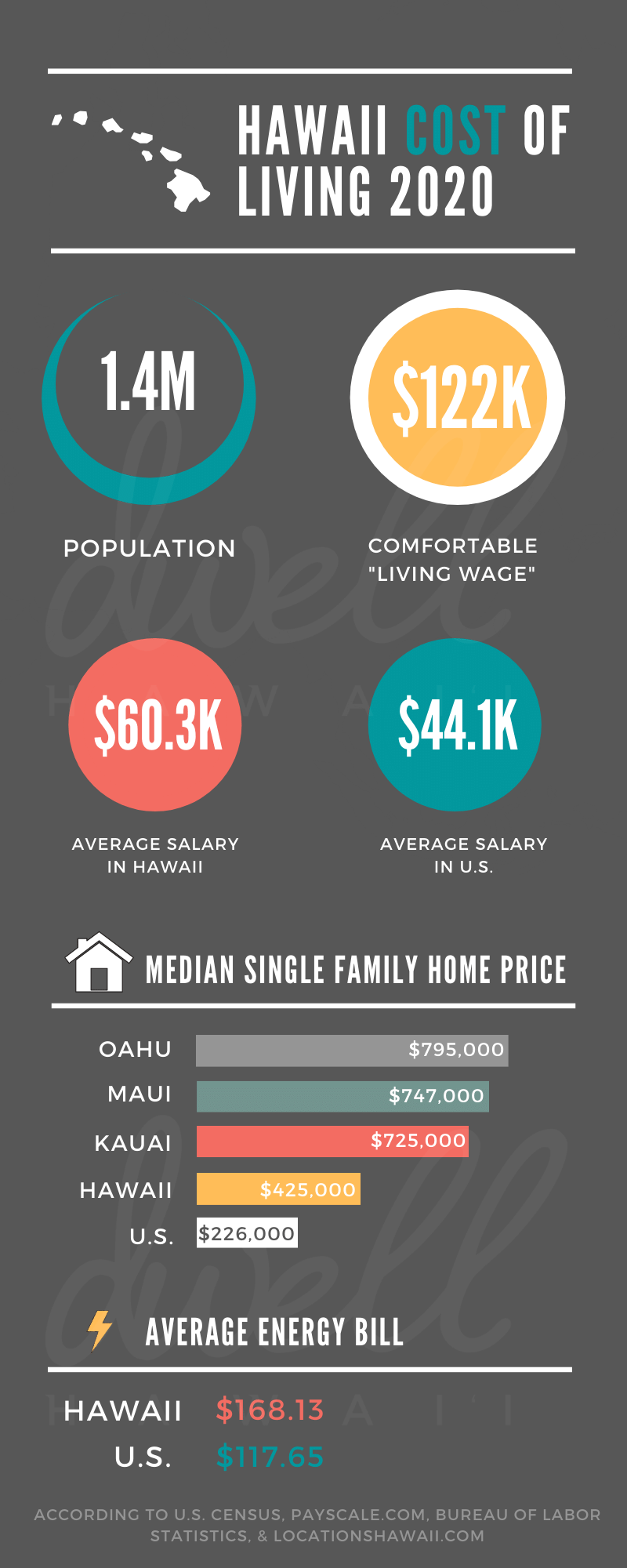 what is the cost of living in hawaii