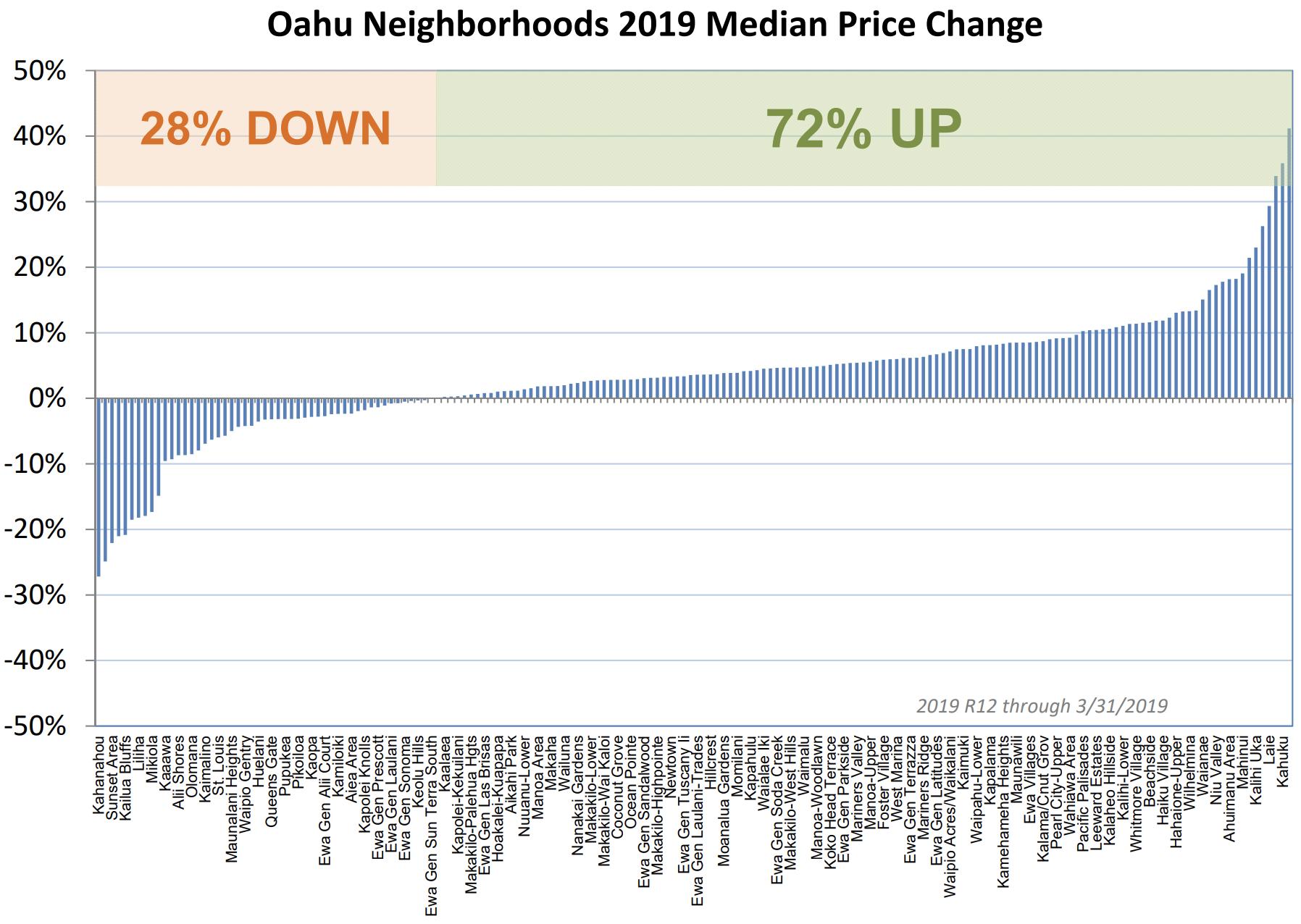 April 2019 Oahu Neighborhood Price Trends