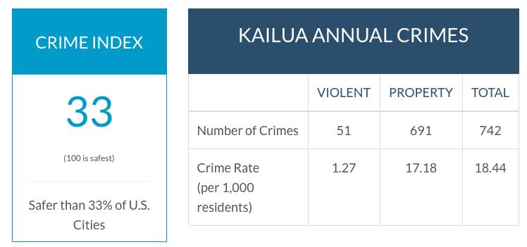 kailua crime rate