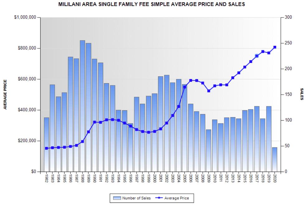 mililani home prices