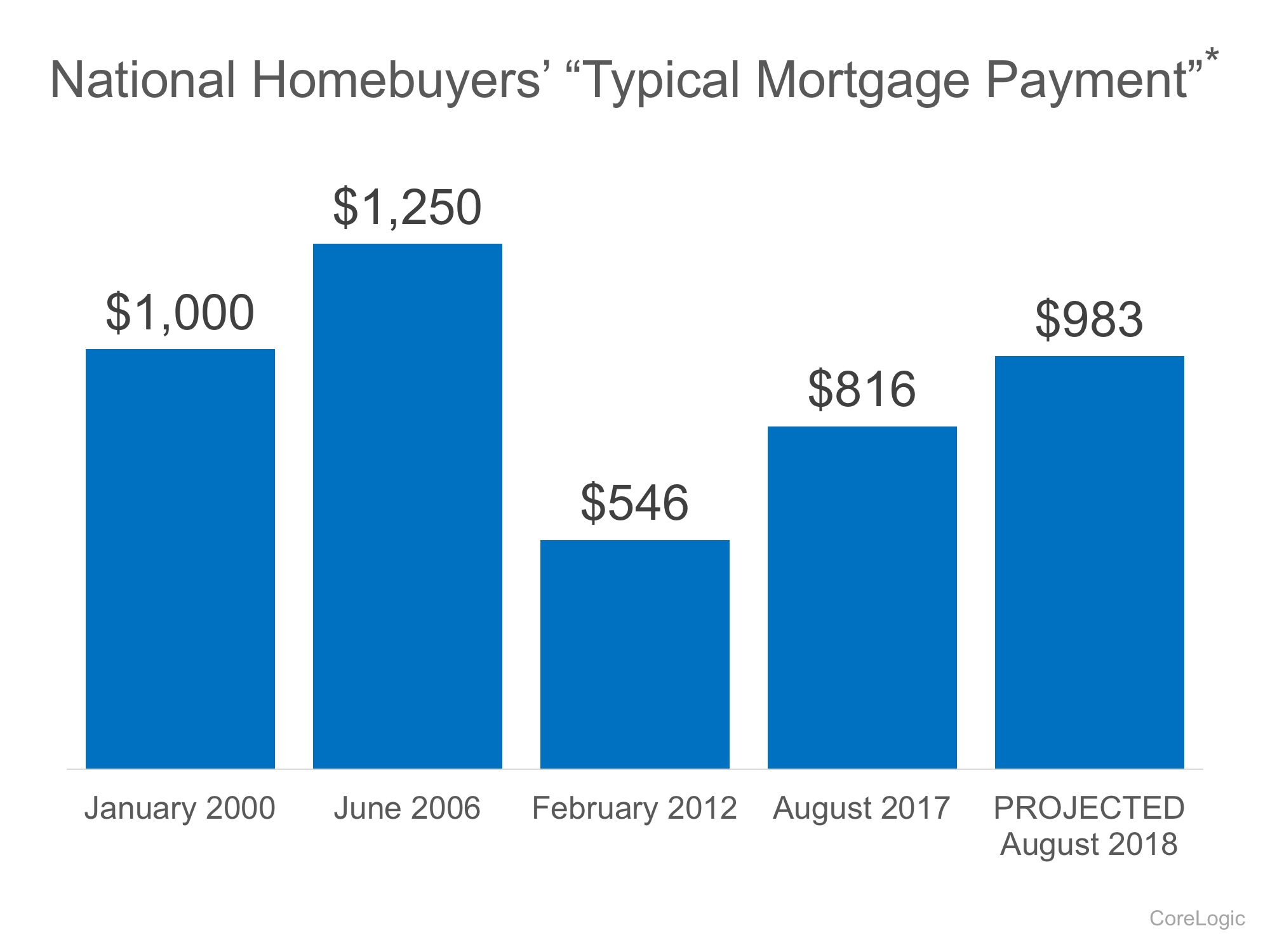 The Facts About Home Affordability in 2017