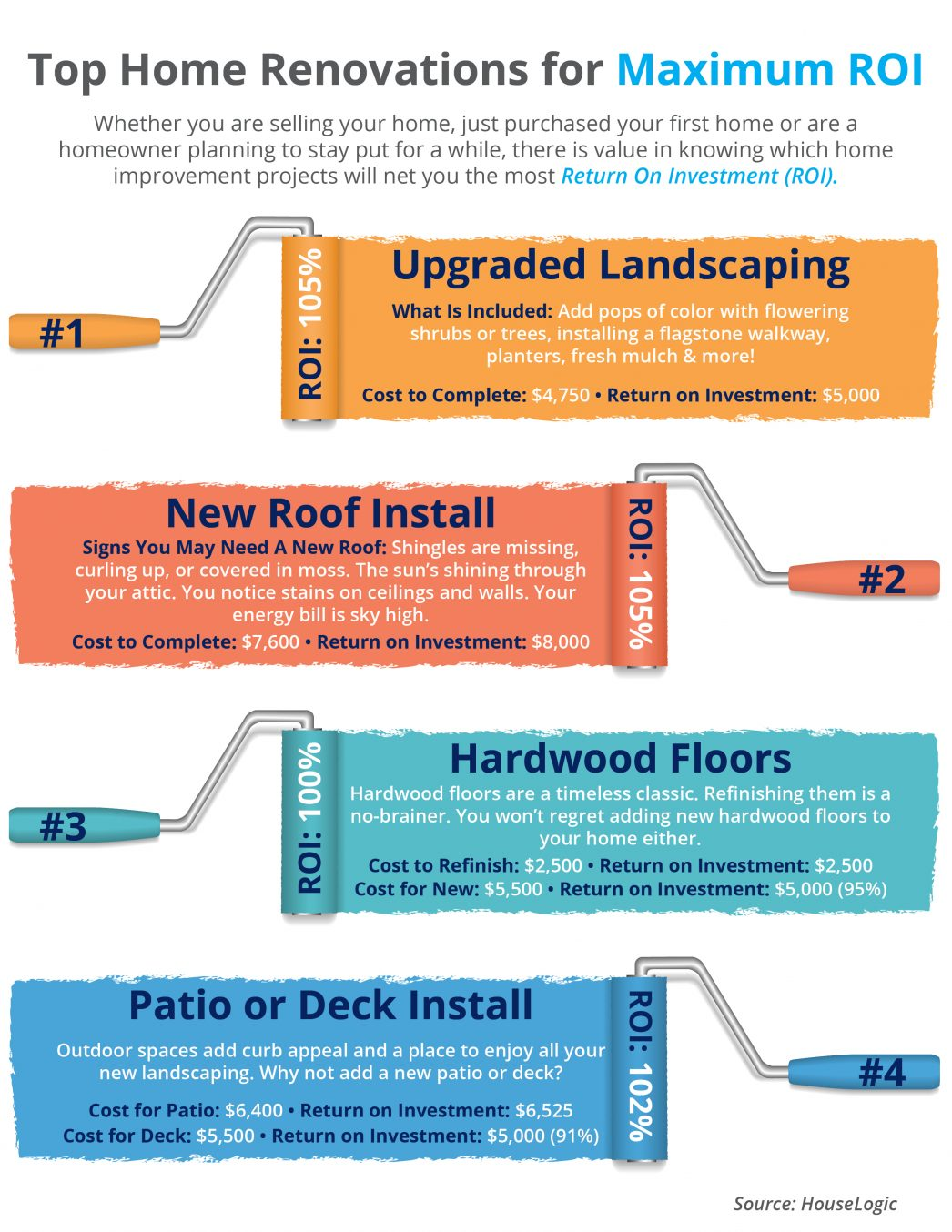 Top 5 Home Improvements for best ROI