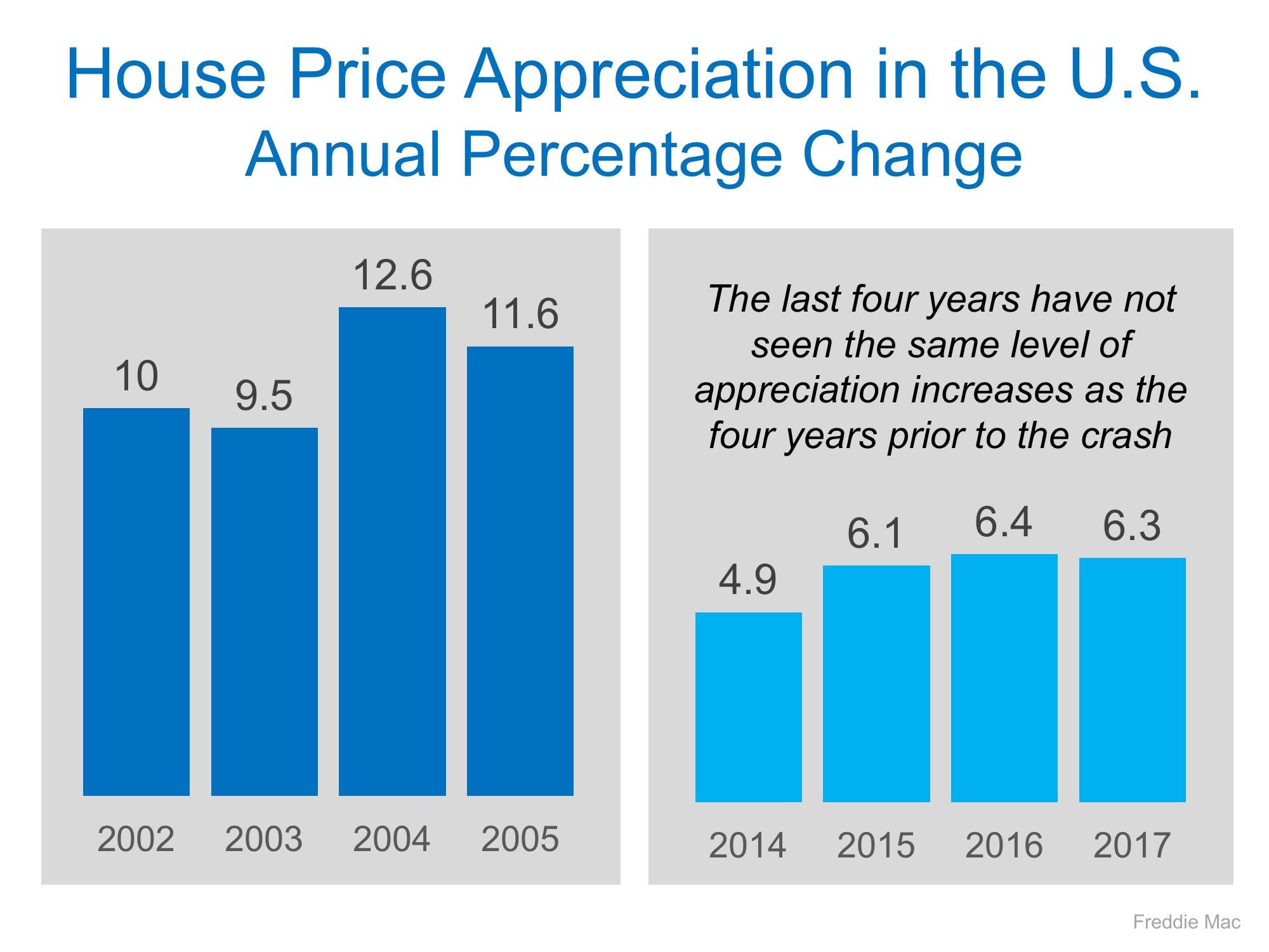 Housing Price Appreciation 2017