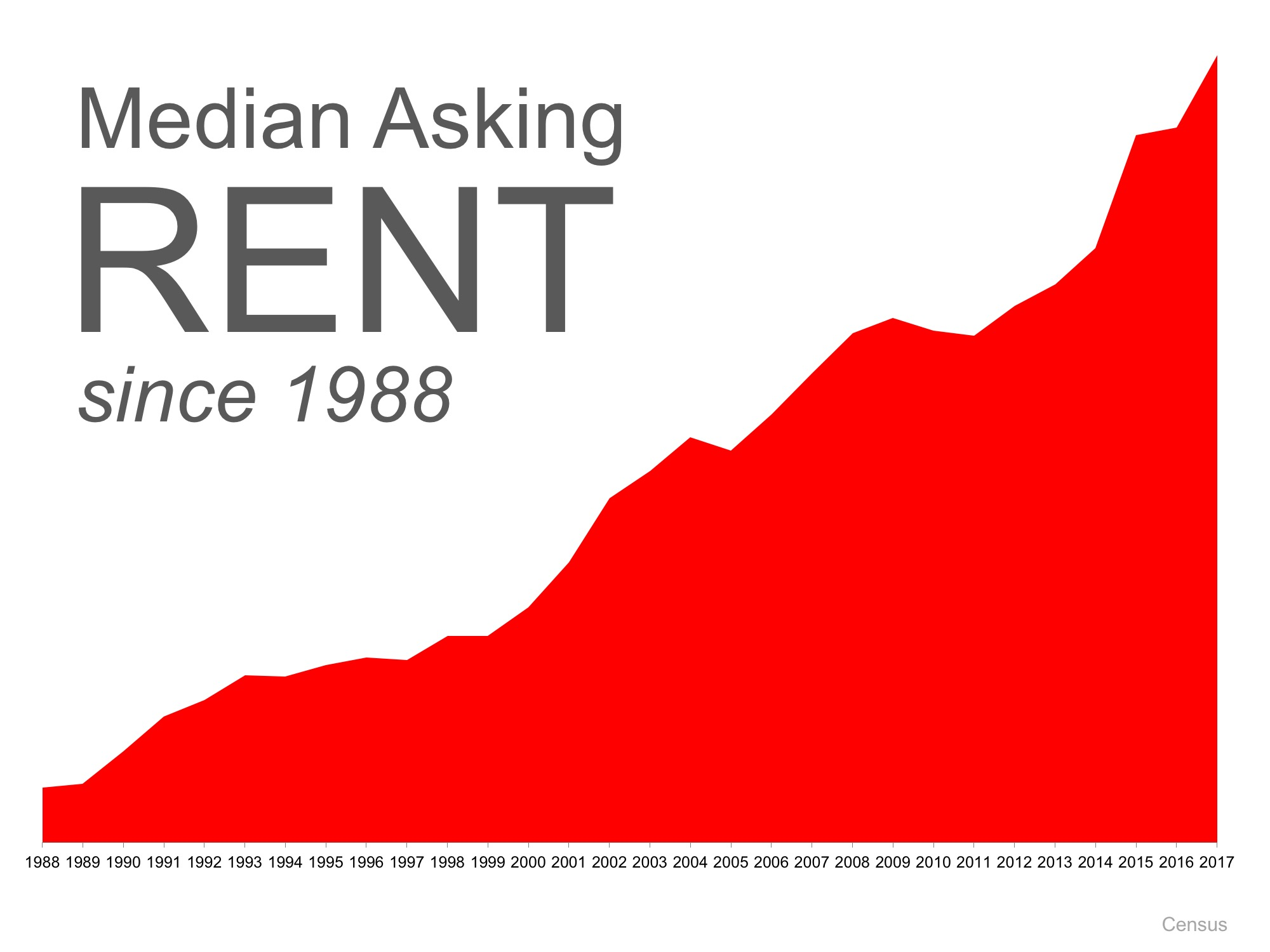 Median-Asking-Rent
