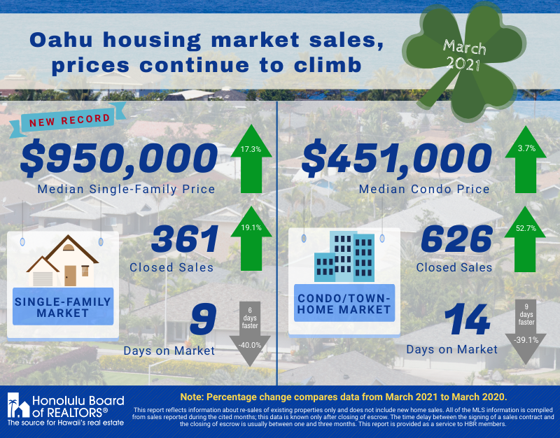 Real Estate Sales Infographic