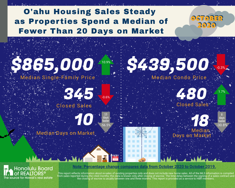 Infographic showing October 2020 RE Stats for Oahu