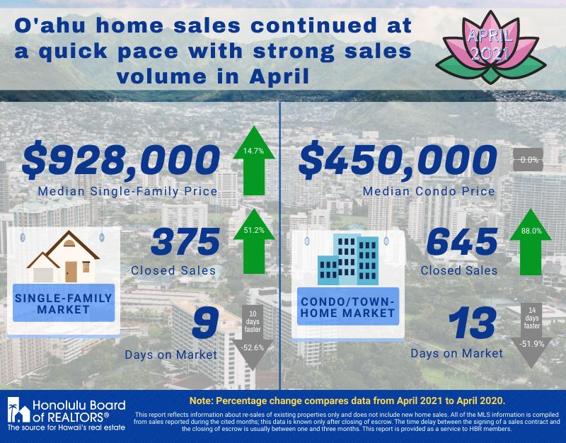 April 2021 Real Estate Sales Infographic