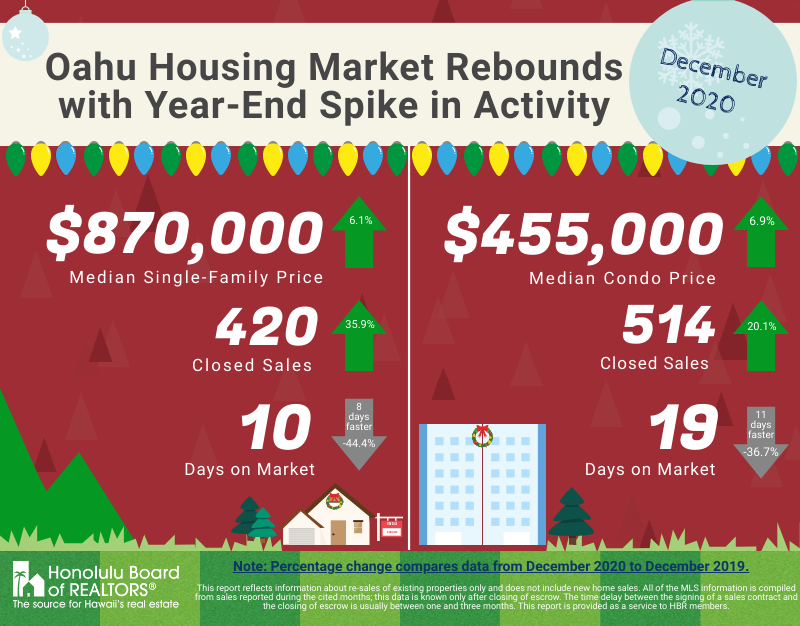 Infographic showing Oahu Real Estate Statistics for Dec 2020