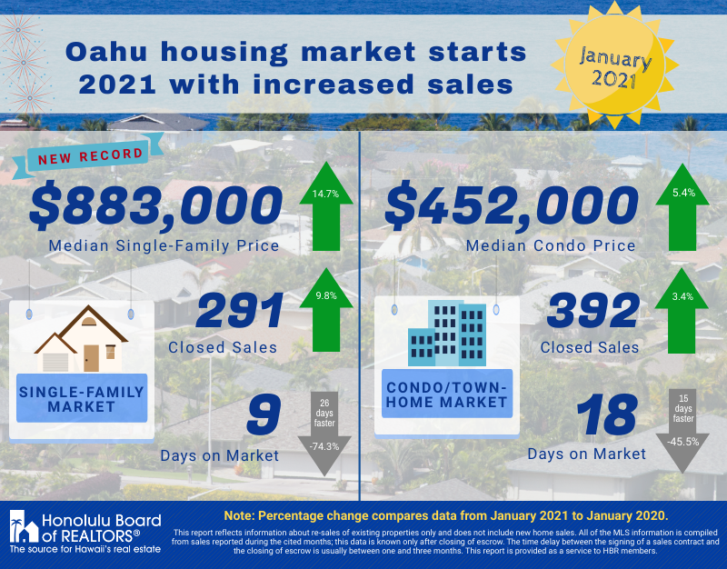 Infographic Showing Oahu Real Estate Sales Statistics