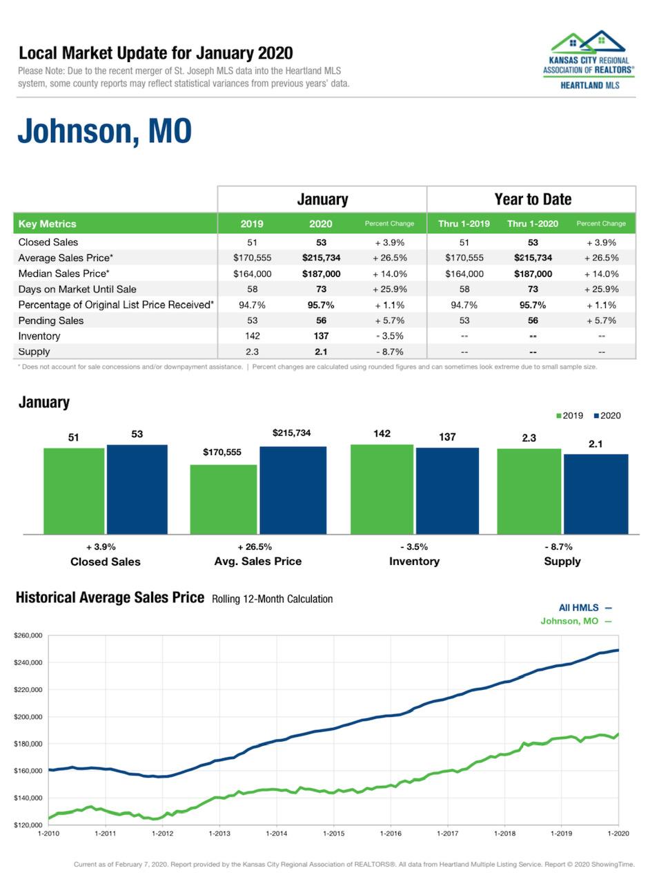 January 2020 Johnson County Market Update