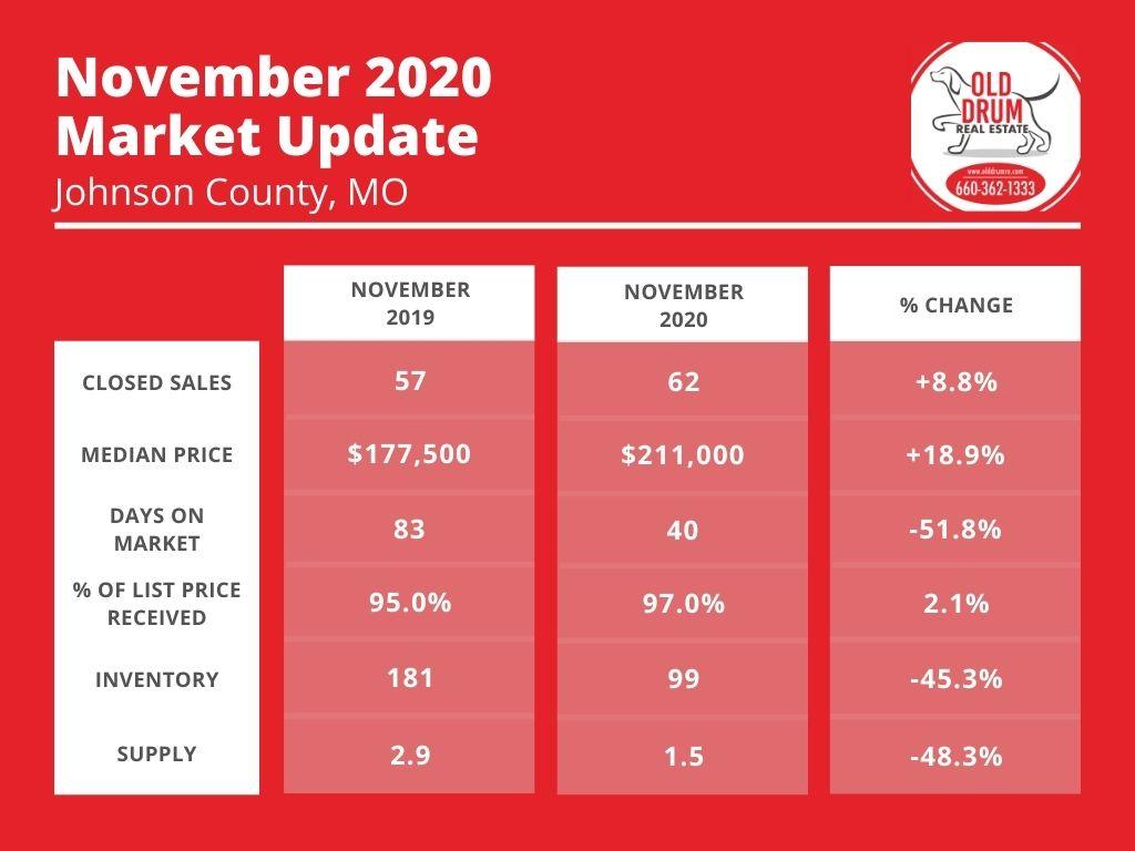 Johnson County Mo Market Report November 2020