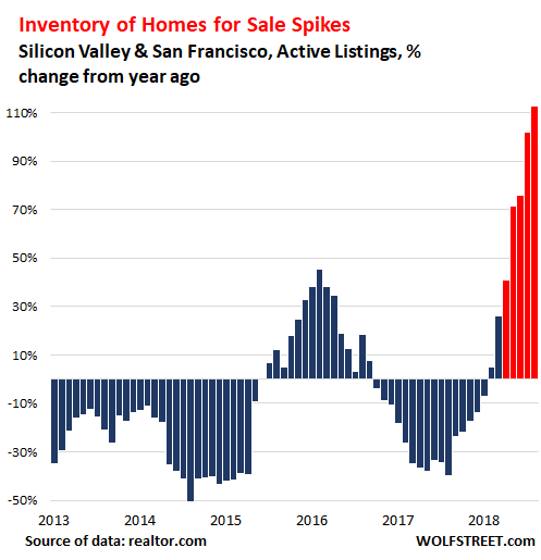 Inventory Chart - SF Bay Area