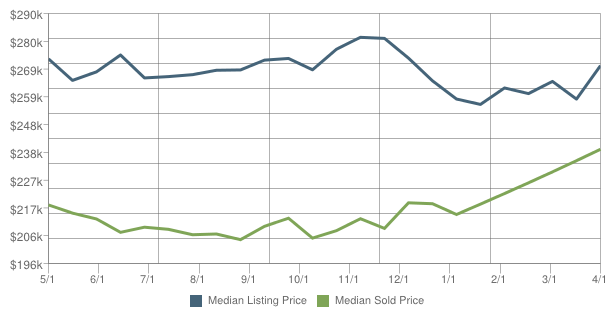 Fleming_Island_home_prices