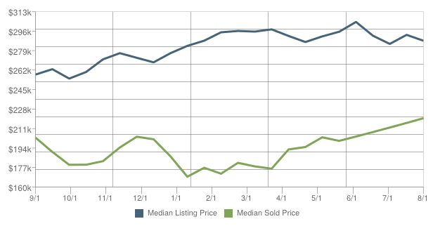 Fleming Island home sales