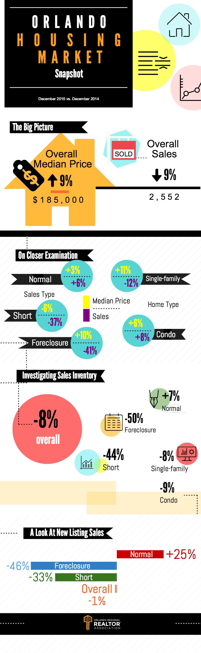 Orlando Real Estate Market December 2015