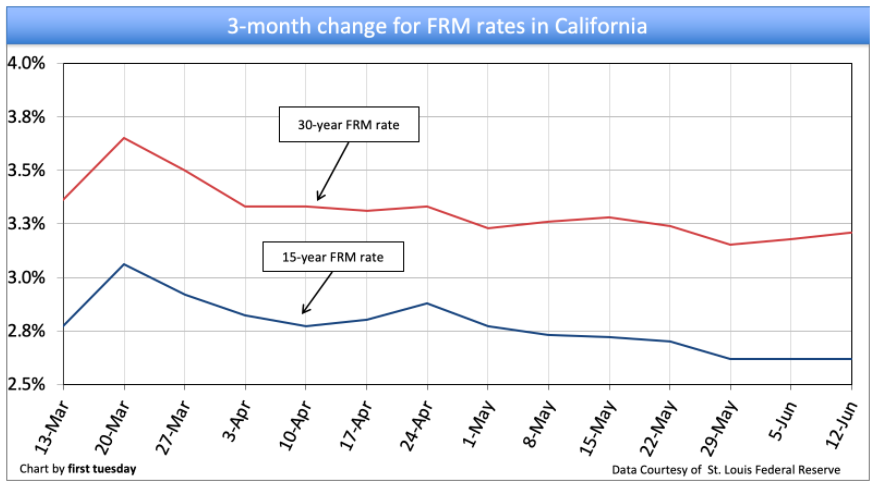 mortgage interest rate chart in california