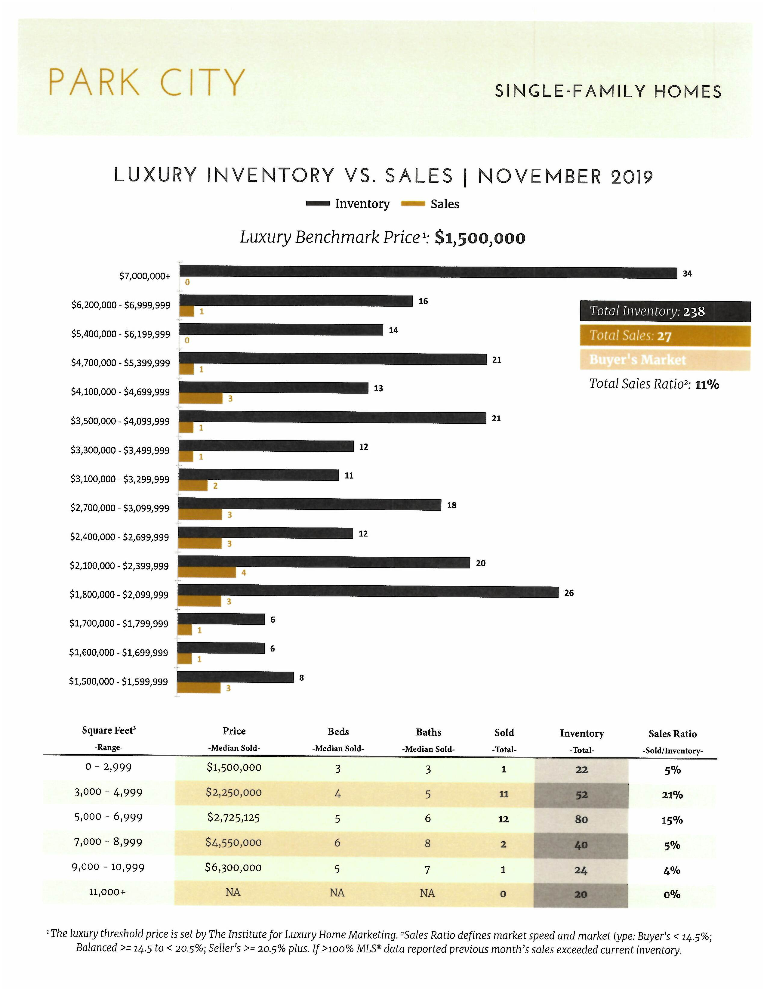 How is the Park City Real Estate Market pg2