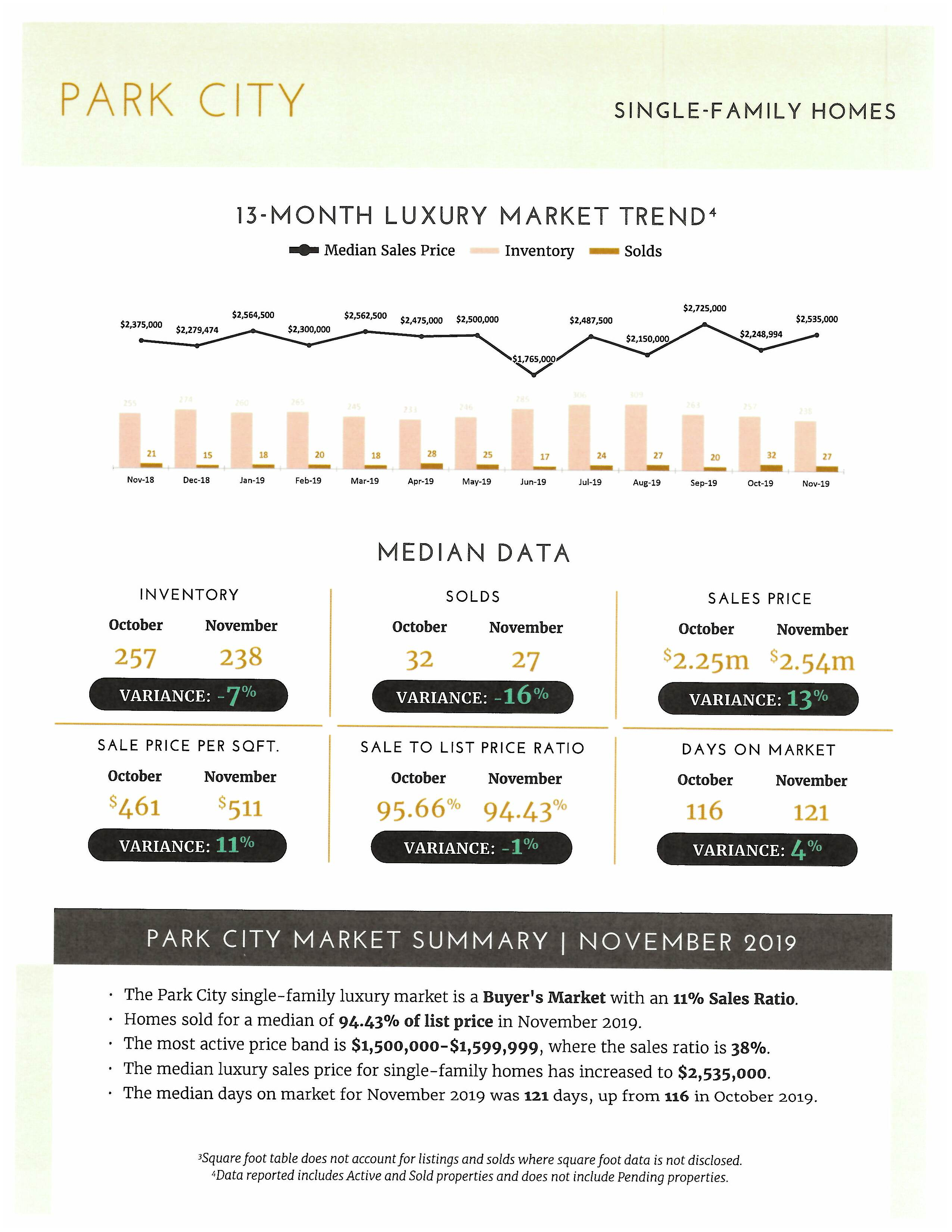How is the Park City Real Estate Market pg3
