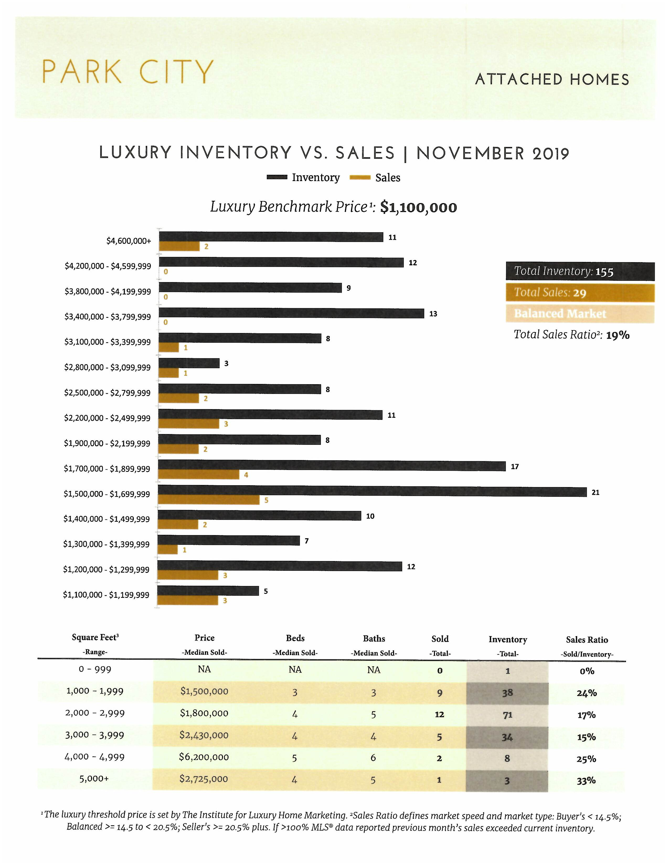 How is the Park City Real Estate Market pg4