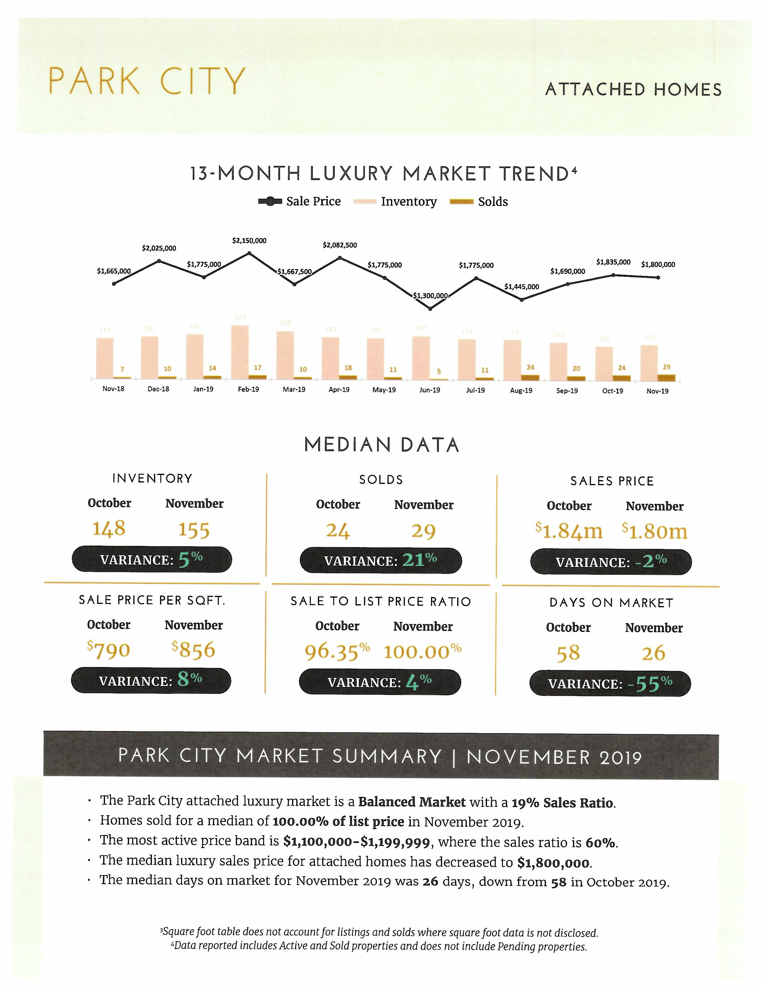 How is the Park City Real Estate Market pg5