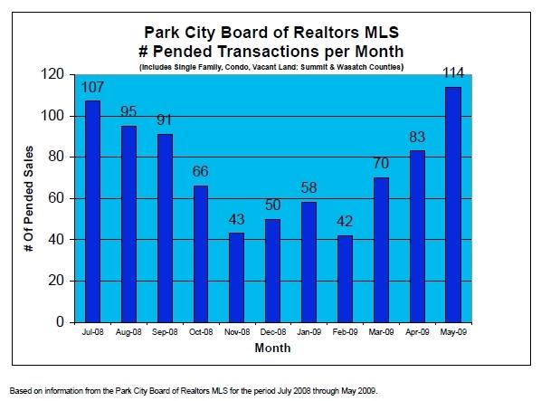 Park City Pending Sales By Month