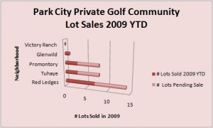 Red Ledges Lot Sales