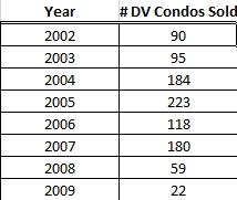 Number of Deer Valley Condos Sold