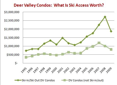Deer Valley Condo Graph