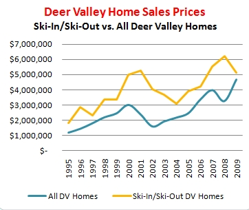 Deer Valley Home Sales