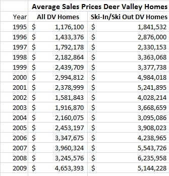 Deer Valley Home Sales Chart