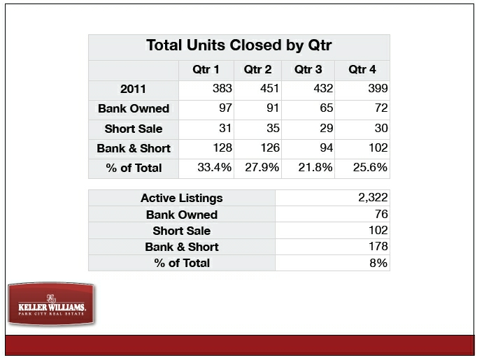 park-city-bank-owned-sales-2011