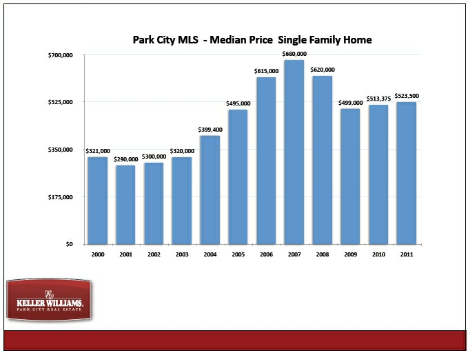 park-city-median-home-prices