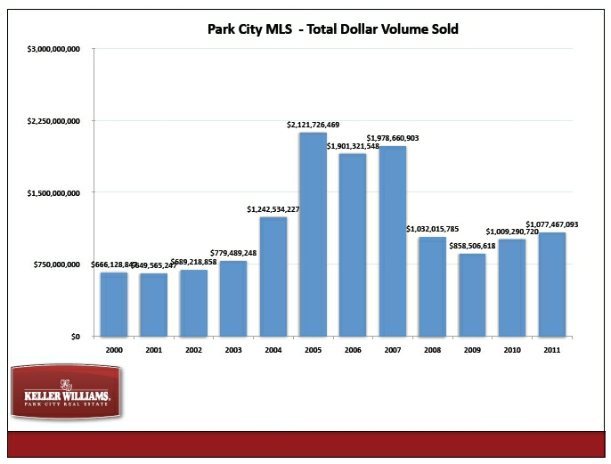 park-city-mls-total-dollar-volume-sold