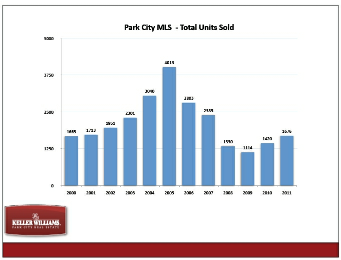 total-unit-sold-park-city-real-estate