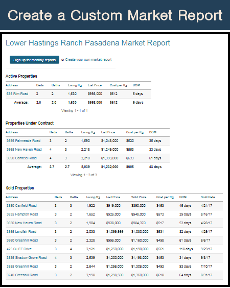 Example of Custom Market Report for Lower Hastings Ranch, Pasadena
