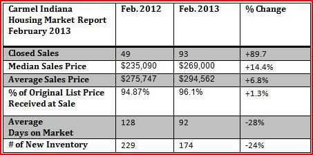 Carmel Housing Market Report | February 2013