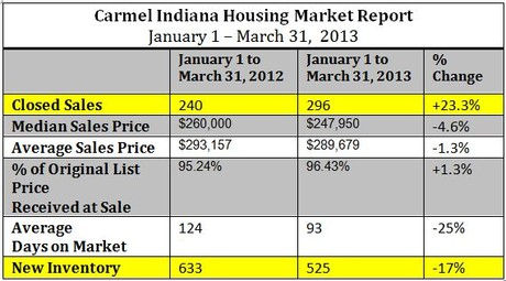 Carmel Indiana Housing Market Report | First Quarter 2013