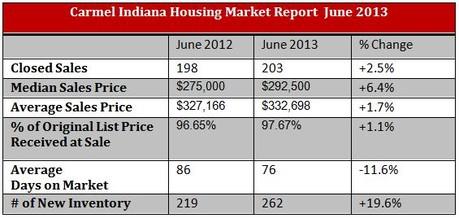 Carmel Housing Market Report | June 2013