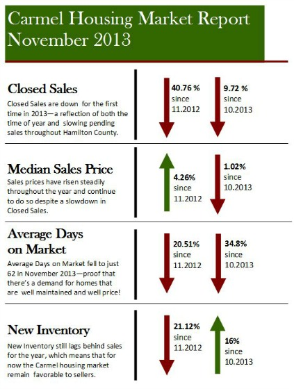 Carmel IN Housing Market Report | November 2013