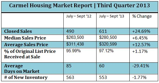 Carmel IN Housing Market Report | Third Quarter 2013