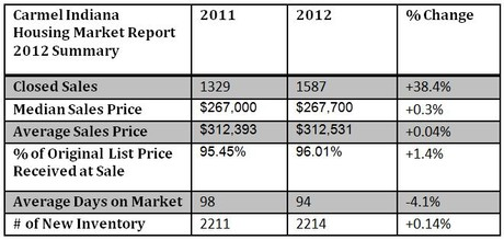 Carmel Housing Market Report | 2012 Summary