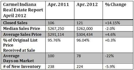 Carmel Indiana Housing Market Report April 2012
