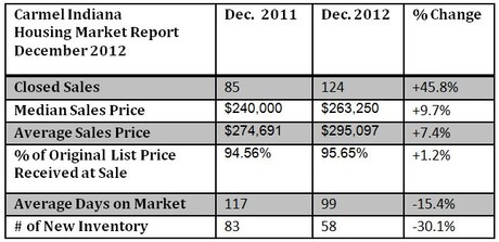 Carmel Housing Market Report | December 2012