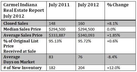 Carmel Indiana Housing Market Report July 2012