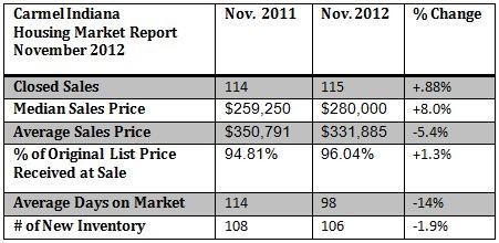 Carmel Indiana Housing Market Report Nov. 2012
