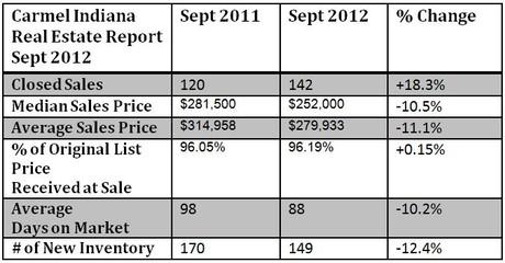 Carmel IN housing market report September 2012