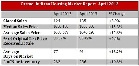 Carmel Indiana Housing Market Report | April 2013