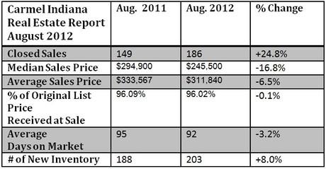Carmel Indiana Housing Market Report August 2012